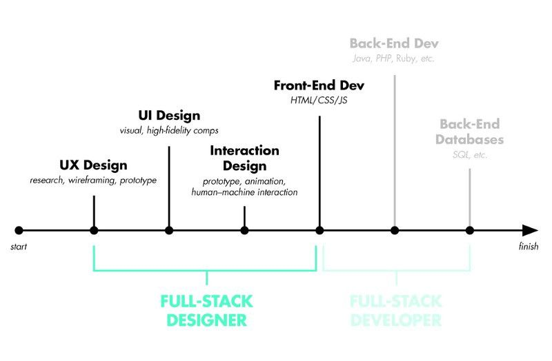 Amazing Tips On How To Become A Full Stack Web Developer