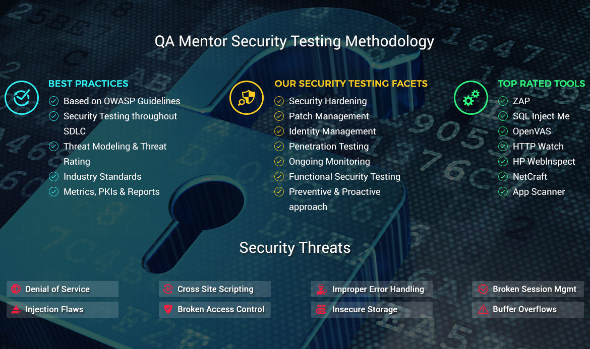 Security Testing Services Company - QA Mentor