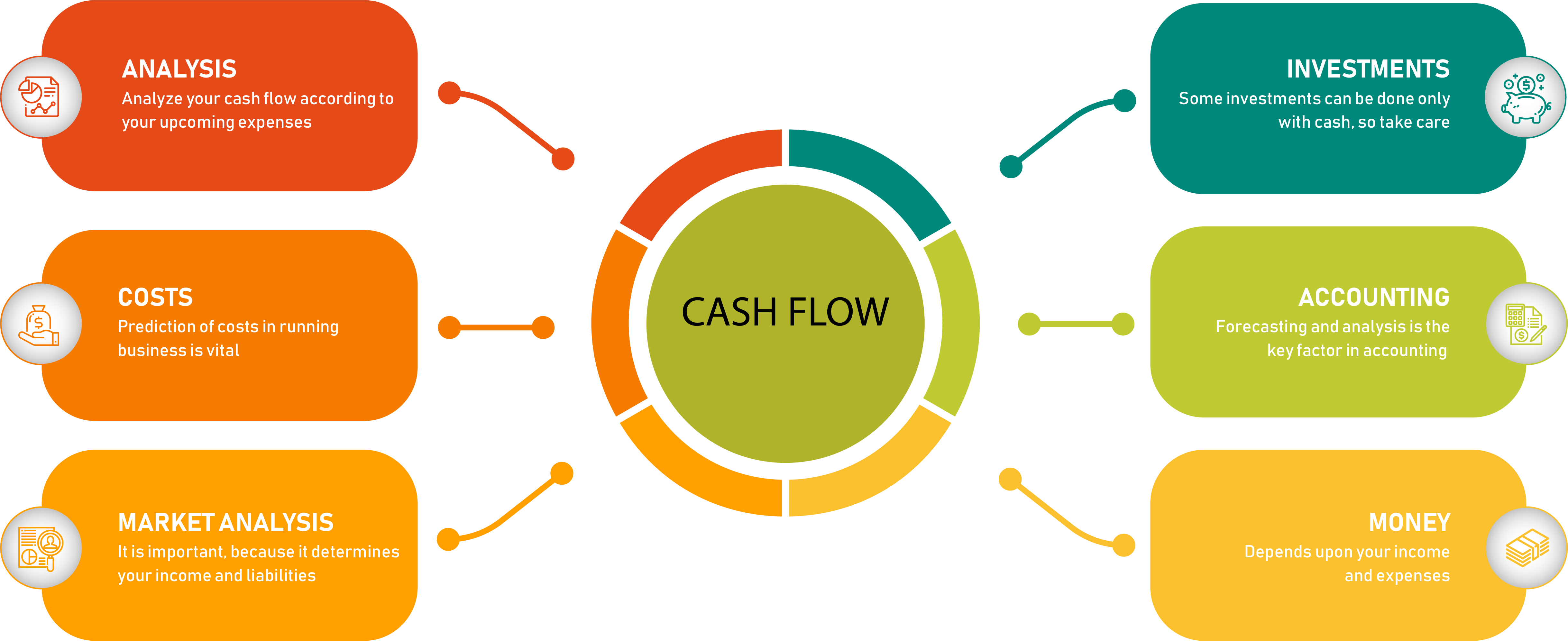 5 ways to calculate cash flow forecast for a Start Up - MindCypress Blog