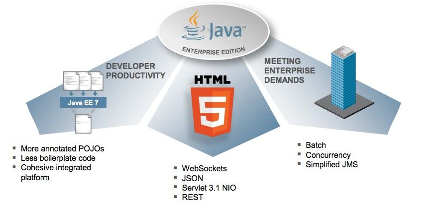 Develop A 3-Tier Application