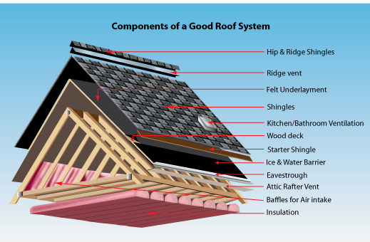 Make That Roofing Durable Yet Again - Home Improvement