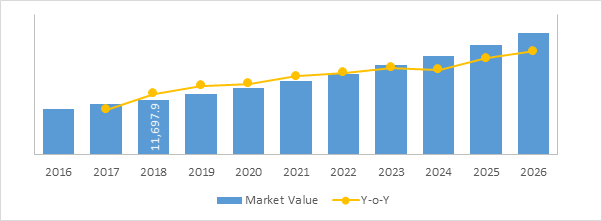 Ocular Implant Market - Size, Share, Outlook, and Opportunity Analysis, 2018 – 2026