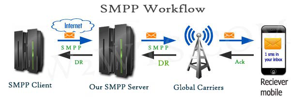 SMPP SMS Gateway Open Source: A Sturdy Platform To Send Bulk SMS