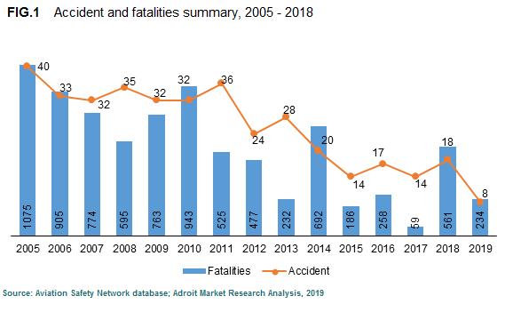 Flight Data Analysis System Market Size by Types & Application, Forecast 2018-2025