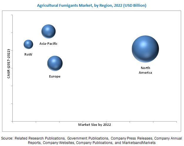 Agricultural Fumigants Market by Product Type & Application - Global Forecast 2022 | MarketsandMarkets