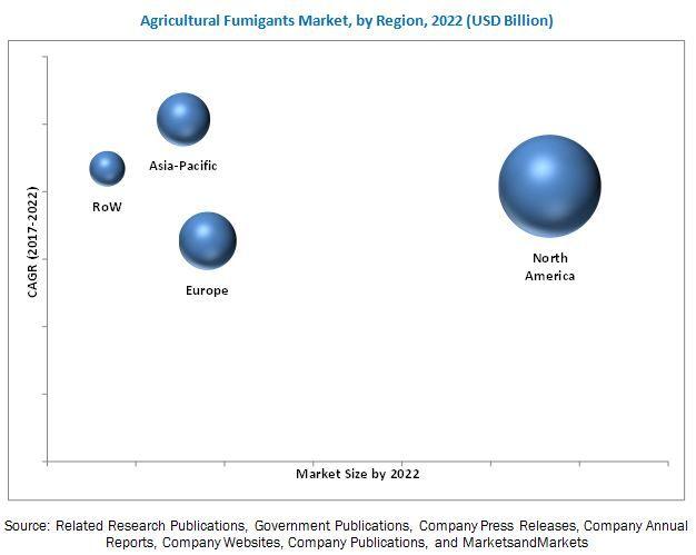 Global Agricultural Fumigants Market Size, Share, and Forecast 2017 - 2022 | MarketsandMarkets