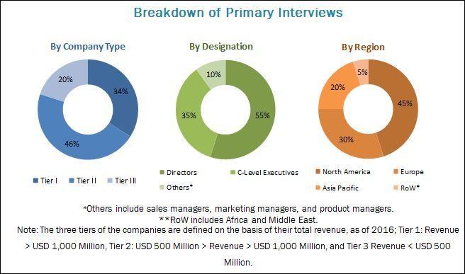 Agricultural Sprayers Market by Power & Region - 2022 | MarketsandMarkets