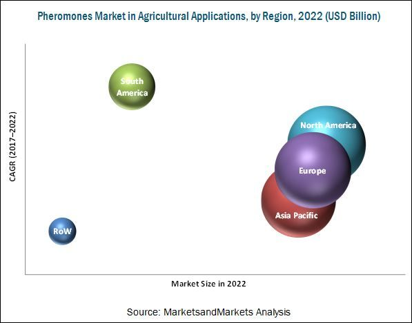 Pheromones Market by Type, Crop Type, Application - 2022 | MarketsandMarkets