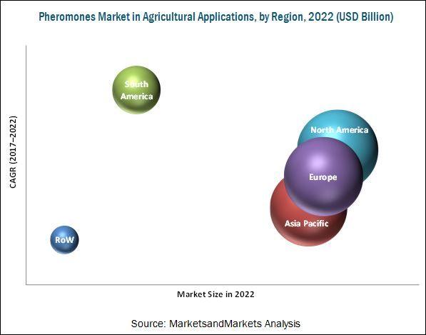 Pheromones Market by Type, Crop Type, Application - 2022 | MarketsandMarkets
