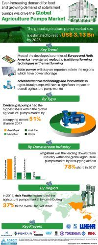 Agriculture Pumps Market Global Industry Analysis by Type, Manufacturers, Application, Demand, Growth Opportunities, Outlook, Regional Analysis and Forecast by 2025 « MarketersMEDIA – Press Release Distribution Services – News Release Distribution Services