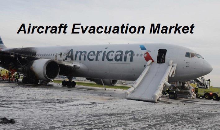 Aircraft Evacuation Market: Players & Forecast Analysis till 2022 – Aerospace and Defense Insights