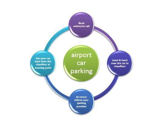 Steps to Reserve a Remarkable Meet and Greet Parking Service! | Smart Travel Deals | Blog