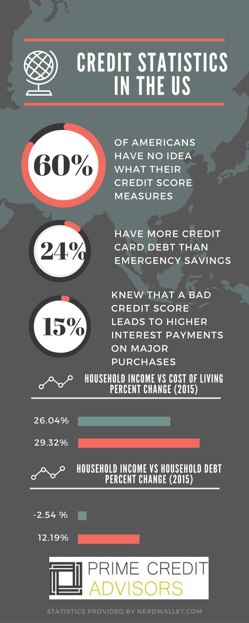 Credit Repair Services Augusta Me | Primecreditadvisors | Prime Credit Advisors