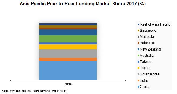 Global Peer to Peer (P2P) Lending Market Size, Share & Global Forecast 2018-2025