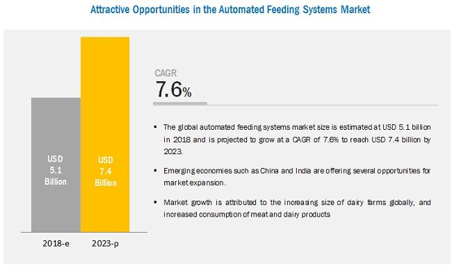 Automated Feeding Systems Market by Livestock, Function, Offering, Technology, Integration, Type, and Region - 2023 | MarketsandMarkets