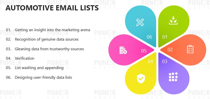 Automotive Email Lists | Automotive Mailing Lists - Pioneer Lists