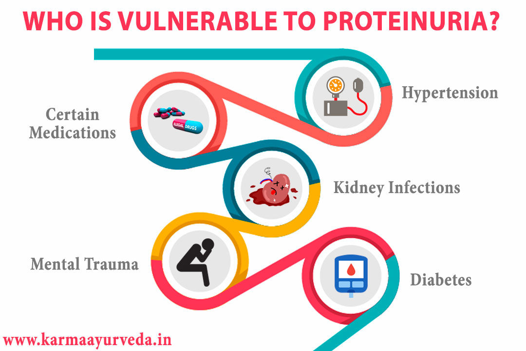 Ayurvedic Treatment For Proteinuria-Treat proteinuria naturally?