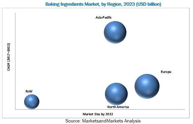 Baking Ingredients Market by Type & Application - Global Forecast 2022 | MarketsandMarkets