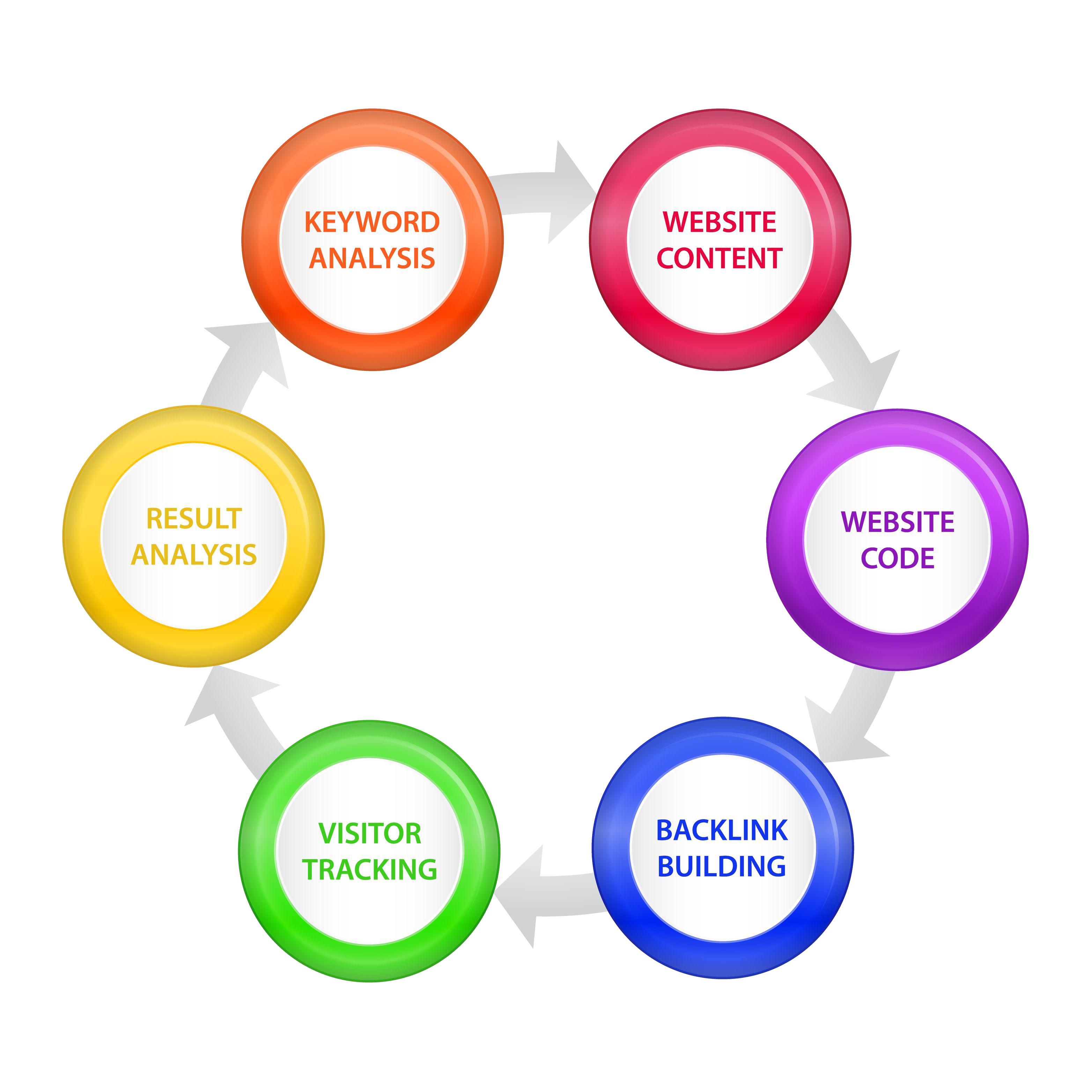Digital Marketing | SEO Services | SMO Services | Ecommerce SEO