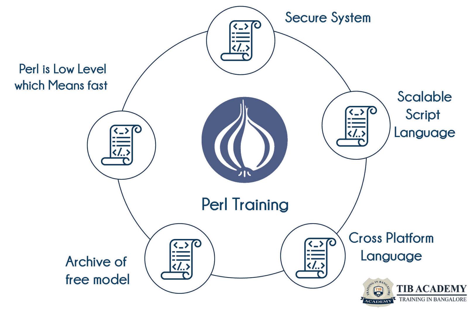 Perl Programming training in Bangalore | Best Perl course training | TIB