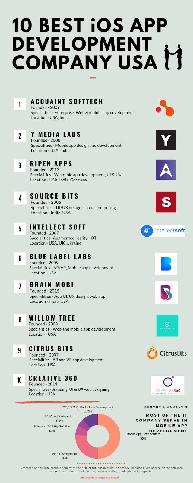 Top 10 iOS App Development Company USA