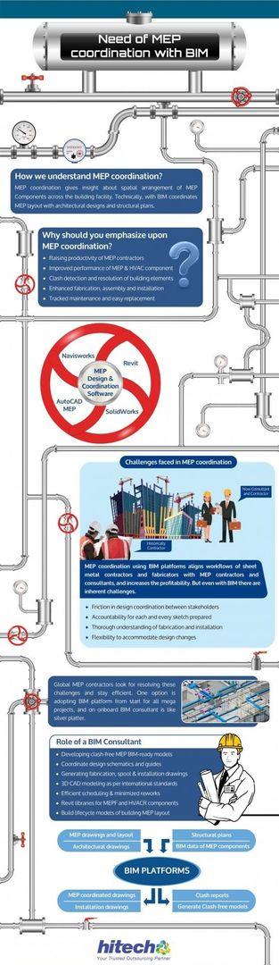 MEP Coordination Process