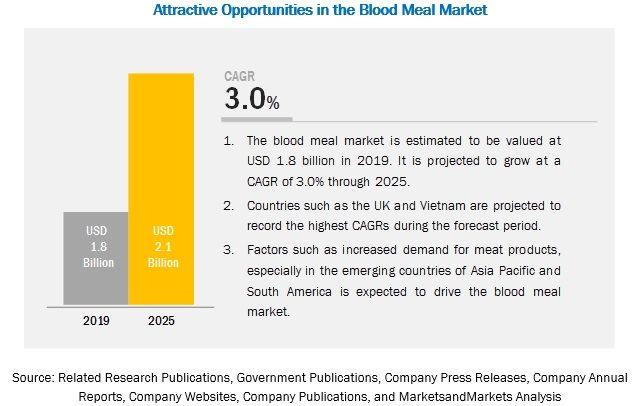 Blood Meal Market by Application, Source, Region - 2025 | MarketsandMarkets