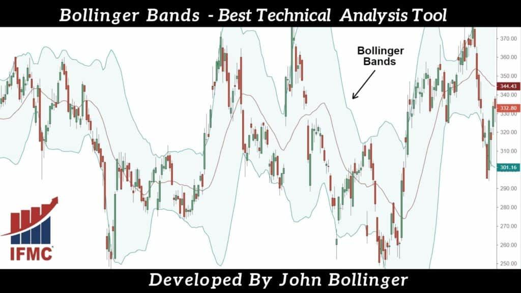 Bollinger Bands - Best Technical Analsis Indicator | IFMC Institute