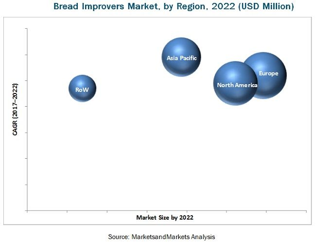 Bread Improvers Market by Type & Application- Global Forecast 2022 | MarketsandMarkets