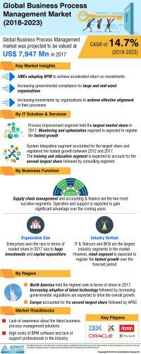 Global Business Process Management Market to Rise at 15.2% CAGR with Leading Companies (Oracle, Microsoft, IBM) During Forecast 2018-2023 « MarketersMEDIA – Press Release Distribution Services – News Release Distribution Services