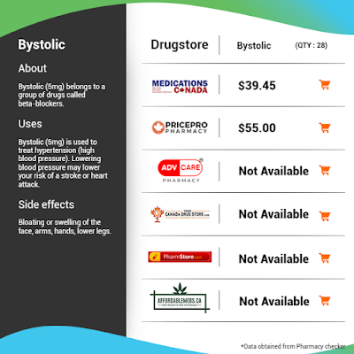 Compare Online Prices for Bystolic (Nebivolol)