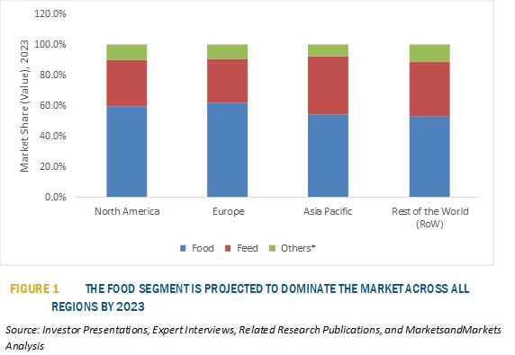 Calcium Propionate Market Research | MarketsandMarkets Blog