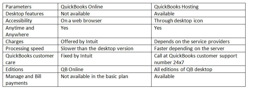 Why Users are Migrating to Hosted QuickBooks from the Online Version?