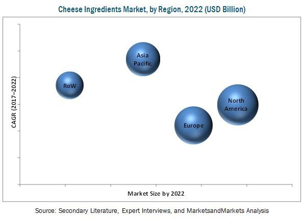 Cheese Ingredients Market Projected 102.14 Billion USD by 2022