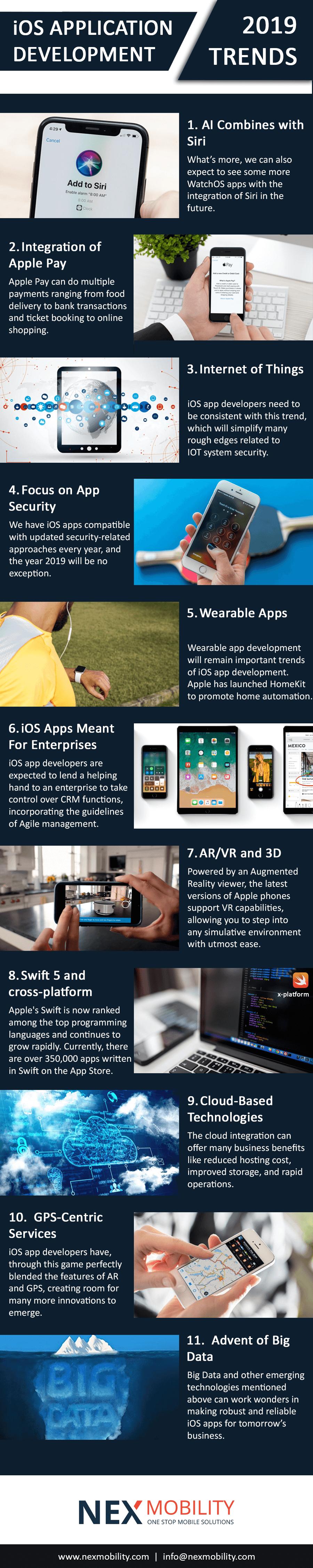 iOS app development 2019