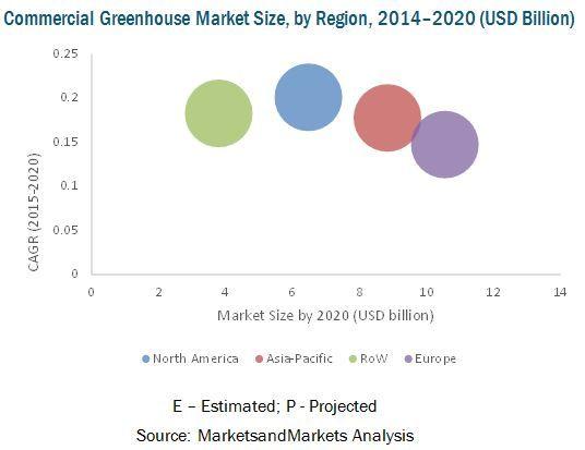 Commercial Greenhouse Market by Equipment, Type, Region - 2020 | MarketsandMarkets