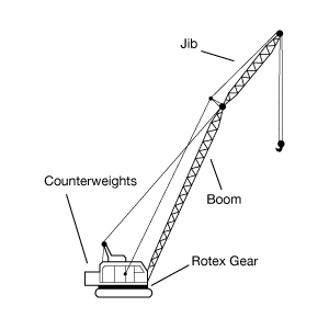 An Anatomy of the Important parts of a Truck Crane - Go2Article