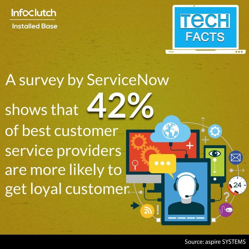 List of Companies using Customer Service Management