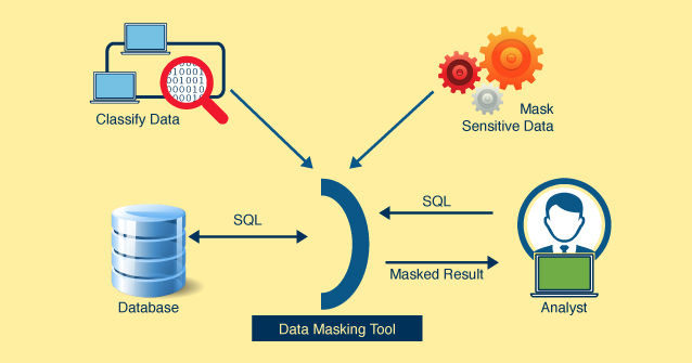 How Data Masking is Driving Power to Organizations? - Data Science Central