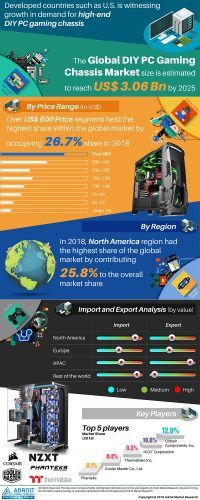 DIY PC Gaming Chassis Market 2019 Upcoming Trends, Evolving Technology, User Demand, Projections & Estimations, Business Competitors, Cost Structure and Forecast 2025 « MarketersMEDIA – Press Release Distribution Services – News Release Distribution Services