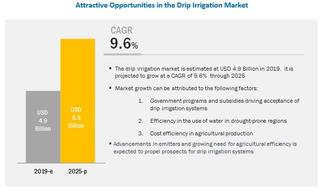 Drip Irrigation Market by Component & Application - Global Forecast 2022 | MarketsandMarkets
