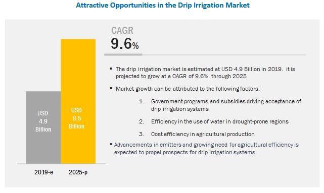 Drip Irrigation Market by Component & Application - Global Forecast 2022 | MarketsandMarkets