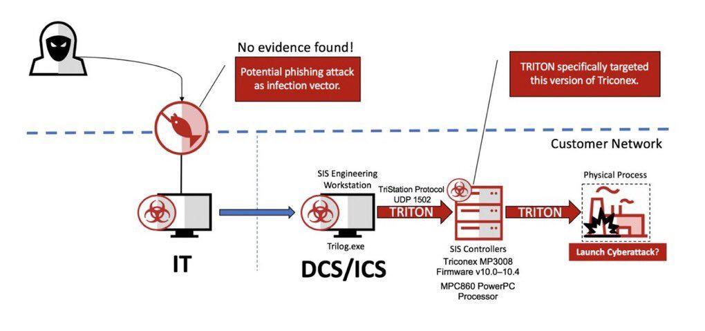 ملخص جميل عن الهجوم باستخدام فايروس #Triton ضد أنظمة التحكم الصناعي