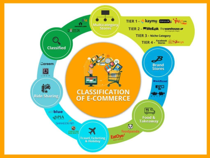 Value of Ecommerce business in Pakistan