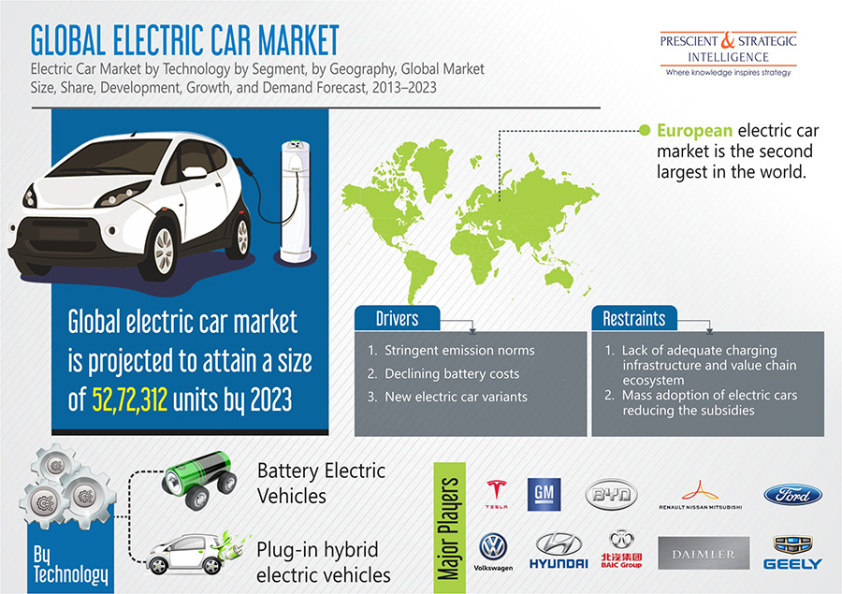 Tesla and General Motors are estimated to be the leading players for electric car market in North America – Industry Research Info