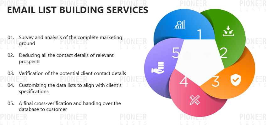 Email List building services | List Building Services | Pioneer Lists