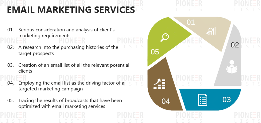 Email Marketing Services | Email Marketing | Email Services | Pioneer Lists