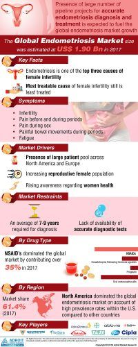 Global Endometriosis Market 2019 Size, Trends and by Product, Growing Demand, Growth, End-User, Key Companies, Regional Analysis & Forecast 2025 « 		MarketersMEDIA – Press Release Distribution Services – News Release Distribution Services