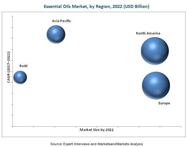 Essential Oils Market by Product Type, Method of Extraction, Region - 2022 | MarketsandMarkets
