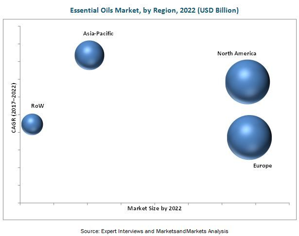 Essential Oils Market by Product Type